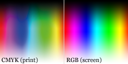 Comparison of CMYK and RGB