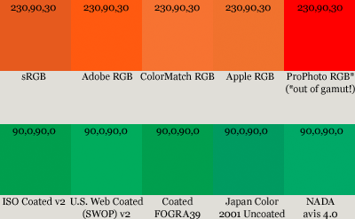 Color value shown with different profiles